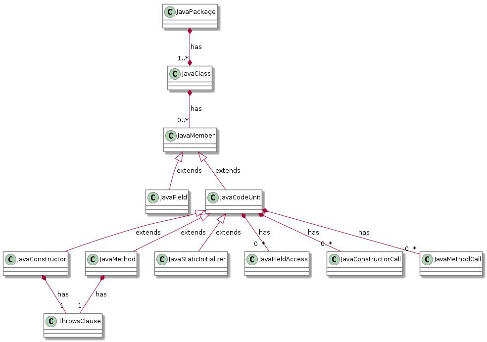 ArchUnit User Guide